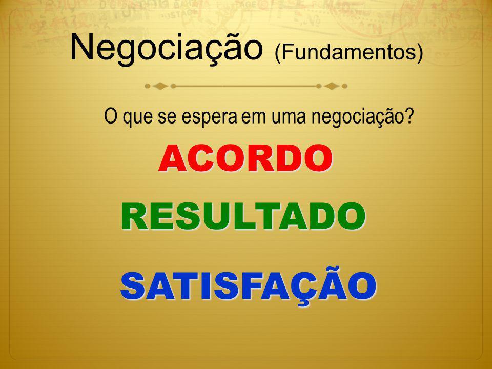 Negociação (Fundamentos) ACORDO O que se espera em uma negociação? SATISFAÇÃO RESULTADO