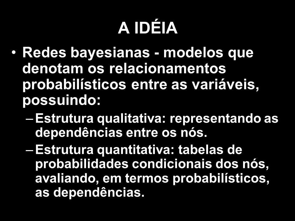A IDÉIA Redes bayesianas - modelos que denotam os relacionamentos probabilísticos entre as variáveis, possuindo: –Estrutura qualitativa: representando