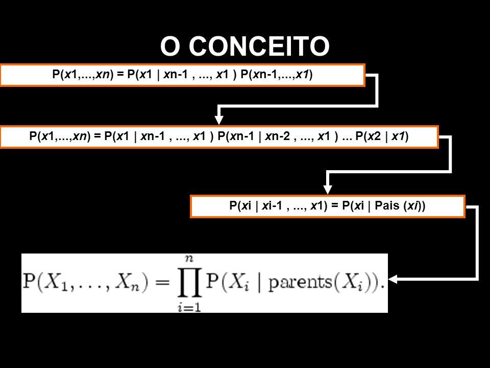 O CONCEITO P(x1,...,xn) = P(x1 | xn-1,..., x1 ) P(xn-1,...,x1) P(x1,...,xn) = P(x1 | xn-1,..., x1 ) P(xn-1 | xn-2,..., x1 )... P(x2 | x1) P(xi | xi-1,