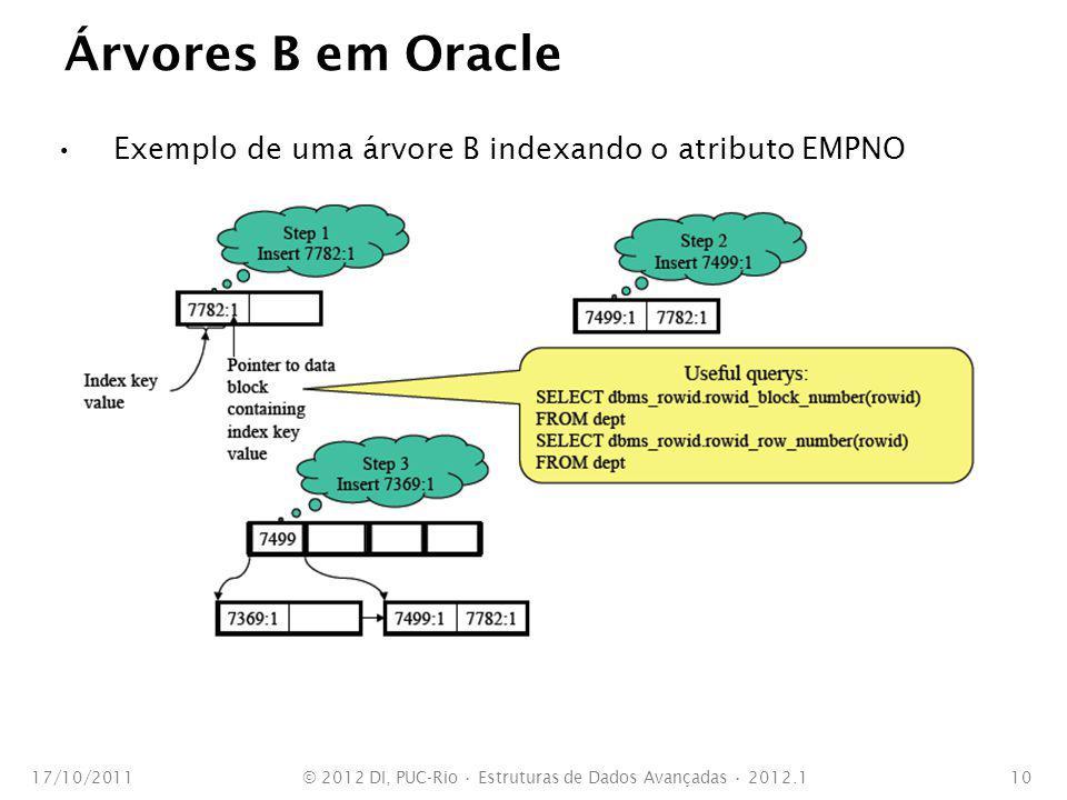 Árvores B em Oracle Exemplo de uma árvore B indexando o atributo EMPNO 17/10/2011© 2012 DI, PUC-Rio Estruturas de Dados Avançadas 2012.110