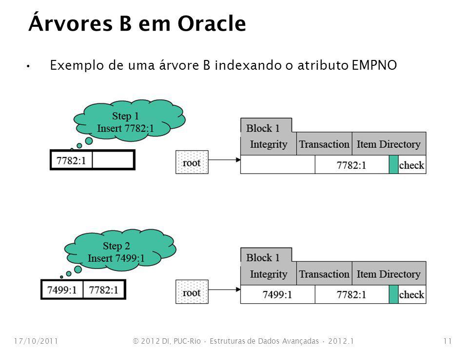 Árvores B em Oracle Exemplo de uma árvore B indexando o atributo EMPNO 17/10/2011© 2012 DI, PUC-Rio Estruturas de Dados Avançadas 2012.111