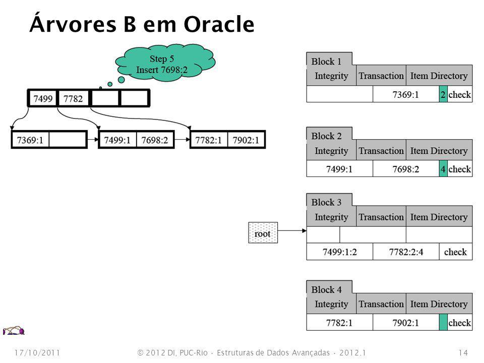 Árvores B em Oracle 17/10/2011© 2012 DI, PUC-Rio Estruturas de Dados Avançadas 2012.114