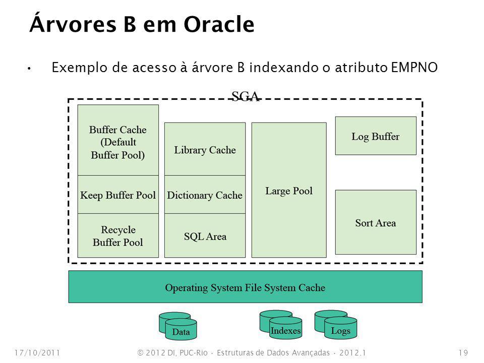 Árvores B em Oracle Exemplo de acesso à árvore B indexando o atributo EMPNO 17/10/2011© 2012 DI, PUC-Rio Estruturas de Dados Avançadas 2012.119
