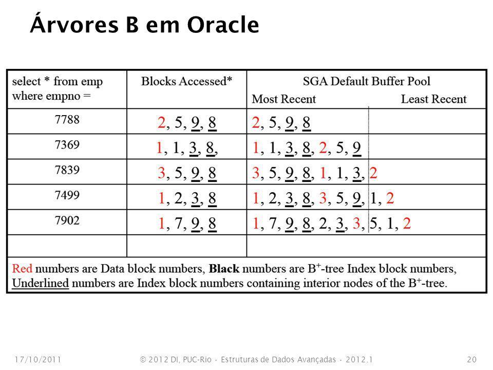 Árvores B em Oracle 17/10/2011© 2012 DI, PUC-Rio Estruturas de Dados Avançadas 2012.120