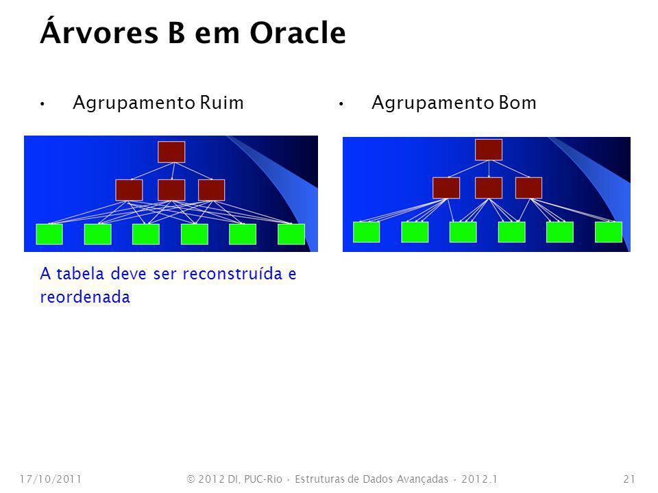 Árvores B em Oracle Agrupamento Ruim A tabela deve ser reconstruída e reordenada Agrupamento Bom 17/10/2011© 2012 DI, PUC-Rio Estruturas de Dados Avan