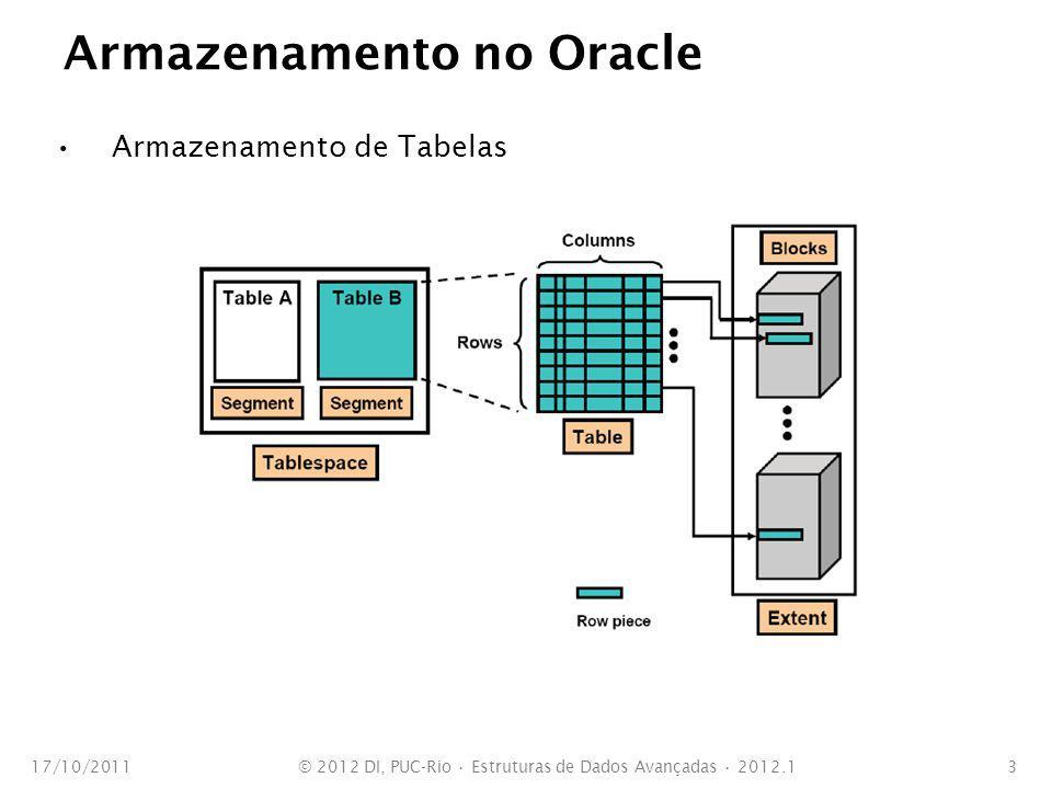 Árvores B em Oracle Problema com alocação de espaço livre (PCTFREE) 17/10/2011© 2012 DI, PUC-Rio Estruturas de Dados Avançadas 2012.124