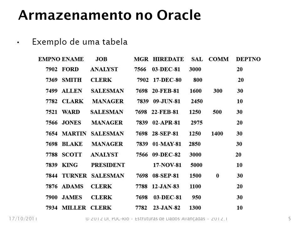 Armazenamento no Oracle Exemplo de uma tabela 17/10/2011© 2012 DI, PUC-Rio Estruturas de Dados Avançadas 2012.15