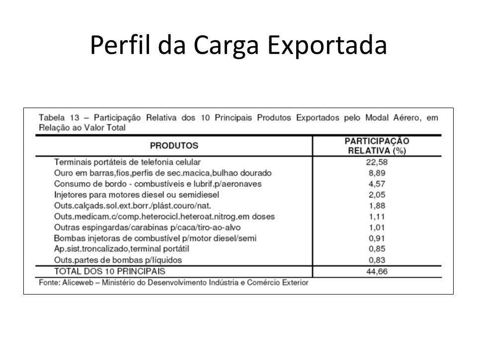 Perfil da Carga Exportada