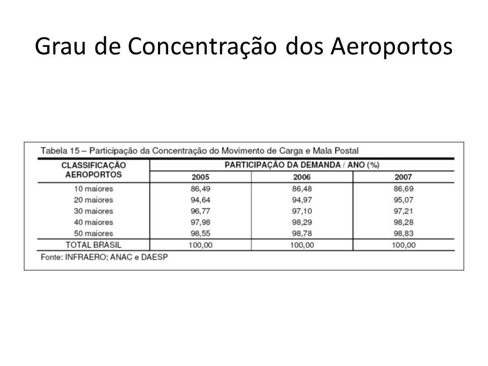Grau de Concentração dos Aeroportos