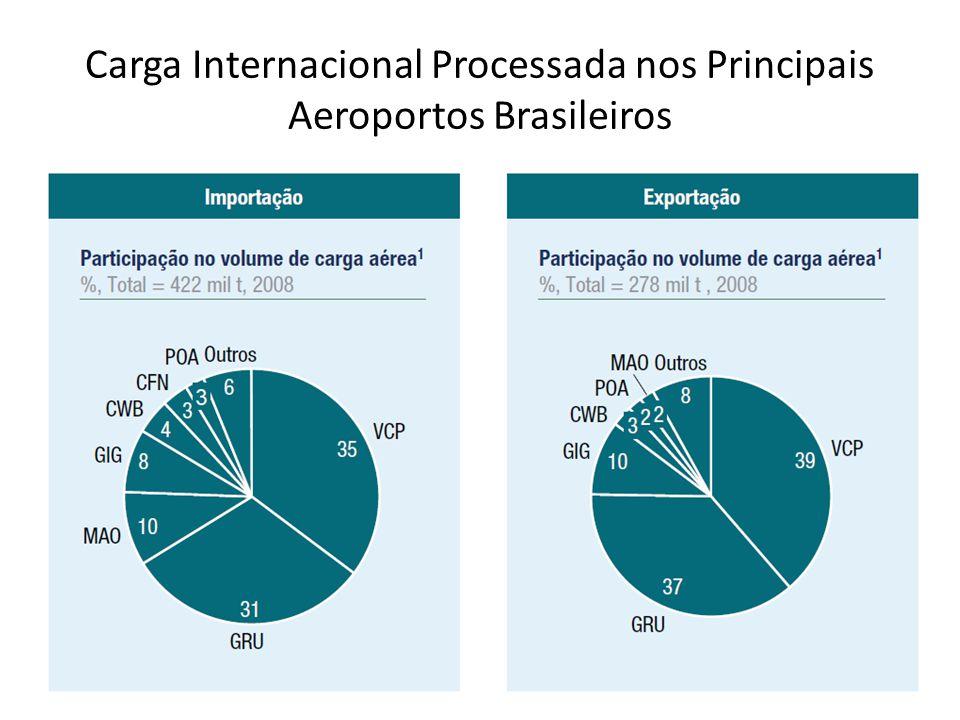 Carga Internacional Processada nos Principais Aeroportos Brasileiros
