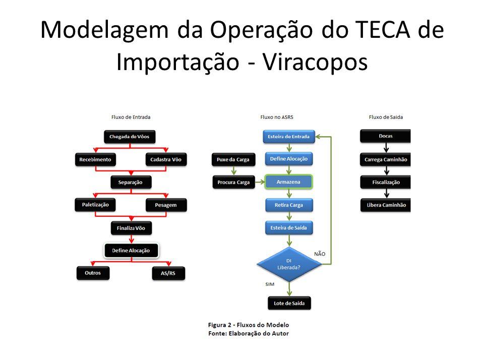Modelagem da Operação do TECA de Importação - Viracopos