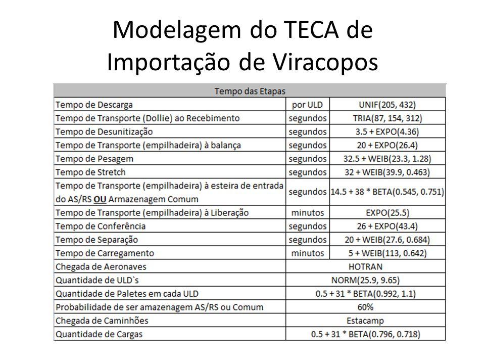 Modelagem do TECA de Importação de Viracopos