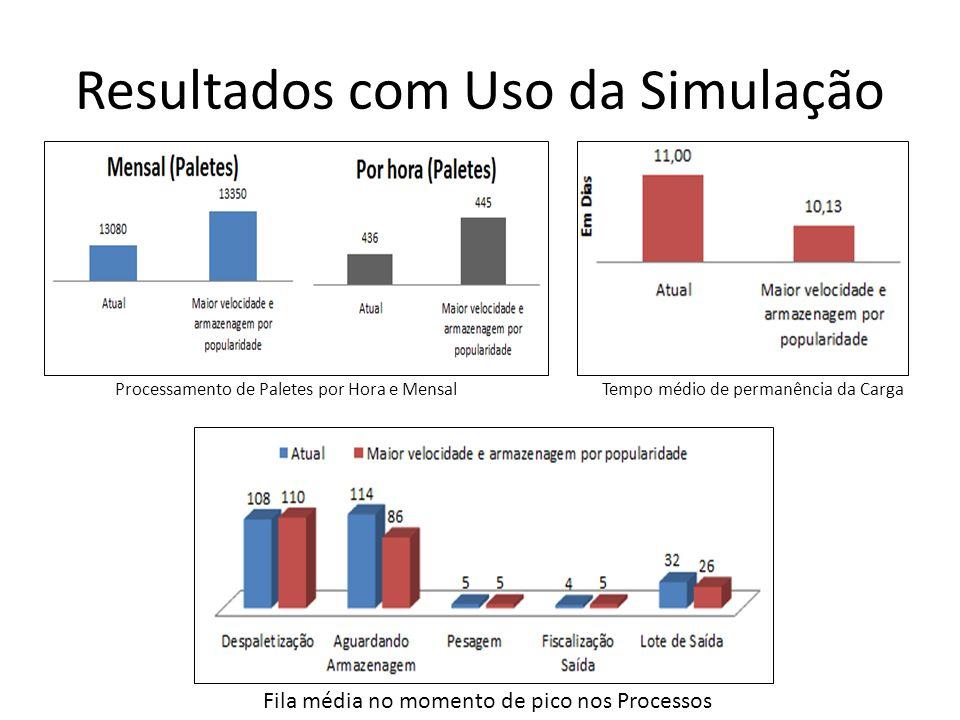 Resultados com Uso da Simulação Fila média no momento de pico nos Processos Tempo médio de permanência da CargaProcessamento de Paletes por Hora e Men