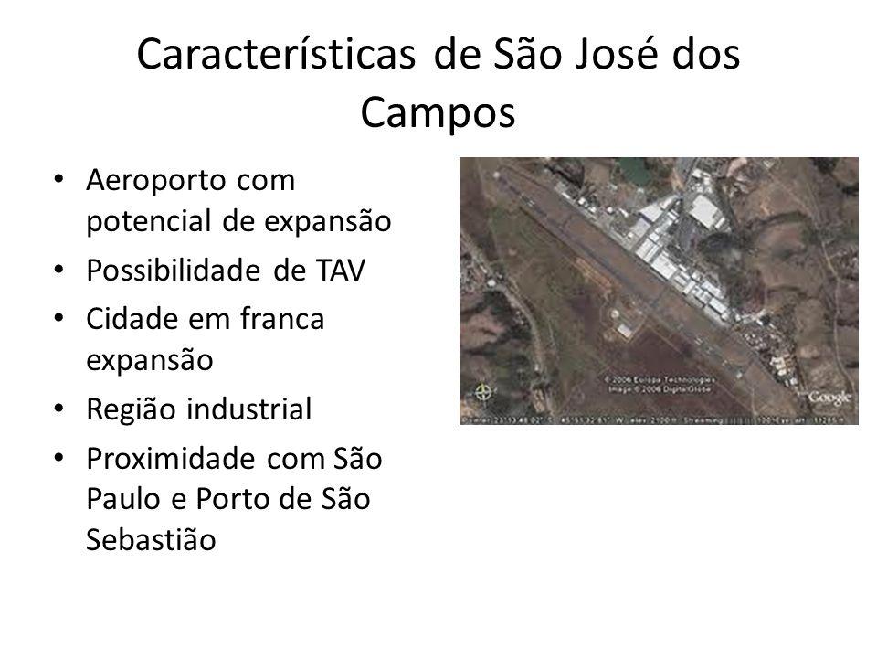 Características de São José dos Campos Aeroporto com potencial de expansão Possibilidade de TAV Cidade em franca expansão Região industrial Proximidad