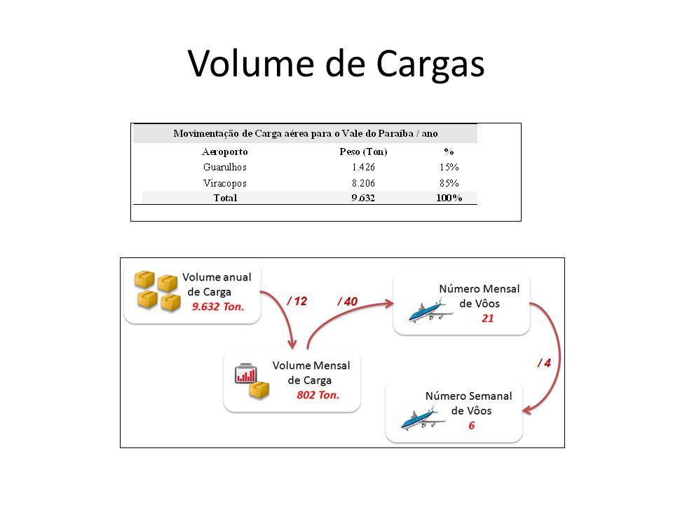 Volume de Cargas