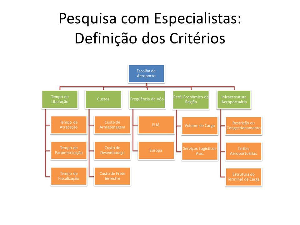 Pesquisa com Especialistas: Definição dos Critérios