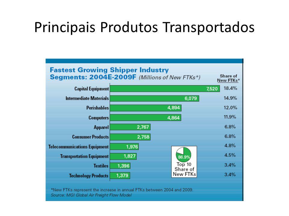 Principais Produtos Transportados