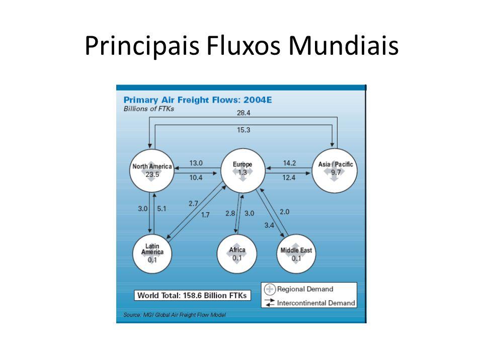 Principais Fluxos Mundiais