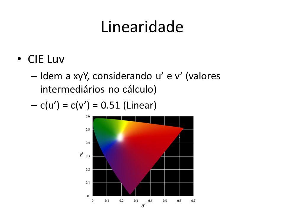 Linearidade CIE Luv – Idem a xyY, considerando u e v (valores intermediários no cálculo) – c(u) = c(v) = 0.51 (Linear)