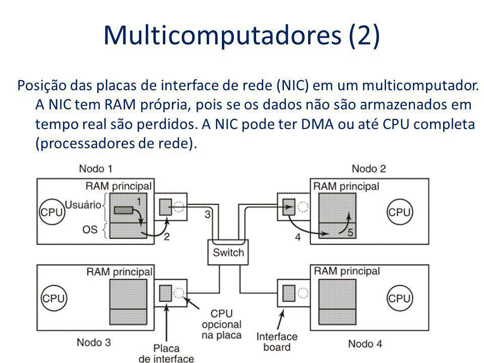 Multicomputadores (2) Posição das placas de interface de rede (NIC) em um multicomputador. A NIC tem RAM própria, pois se os dados não são armazenados