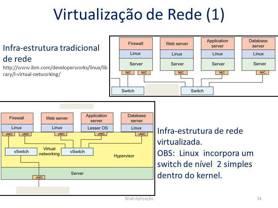 Nível Aplicação34 Infra-estrutura tradicional de rede http://www.ibm.com/developerworks/linux/lib rary/l-virtual-networking/ Infra-estrutura de rede v