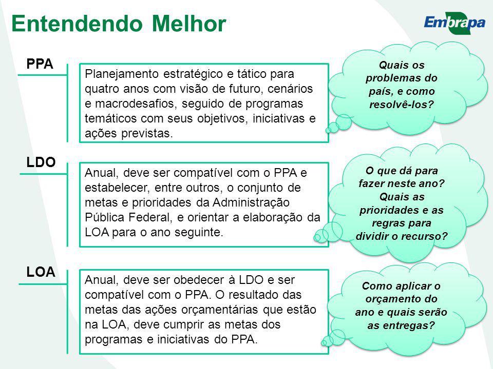 PPA LDO LOA Entendendo Melhor Planejamento estratégico e tático para quatro anos com visão de futuro, cenários e macrodesafios, seguido de programas temáticos com seus objetivos, iniciativas e ações previstas.