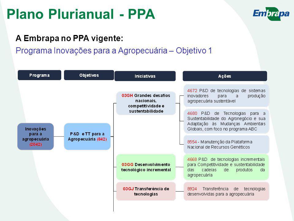 A Embrapa no PPA vigente: Programa Inovações para a Agropecuária – Objetivo 1 Plano Plurianual - PPA