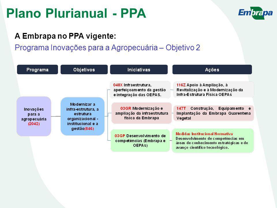 A Embrapa no PPA vigente: Programa Inovações para a Agropecuária – Objetivo 2 Plano Plurianual - PPA