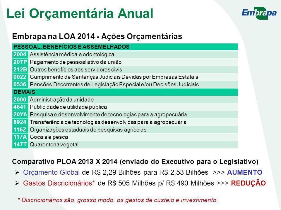 Embrapa na LOA 2014 - Ações Orçamentárias Lei Orçamentária Anual PESSOAL, BENEFÍCIOS E ASSEMELHADOS 2004 Assistência médica e odontológica 20TPPagamen