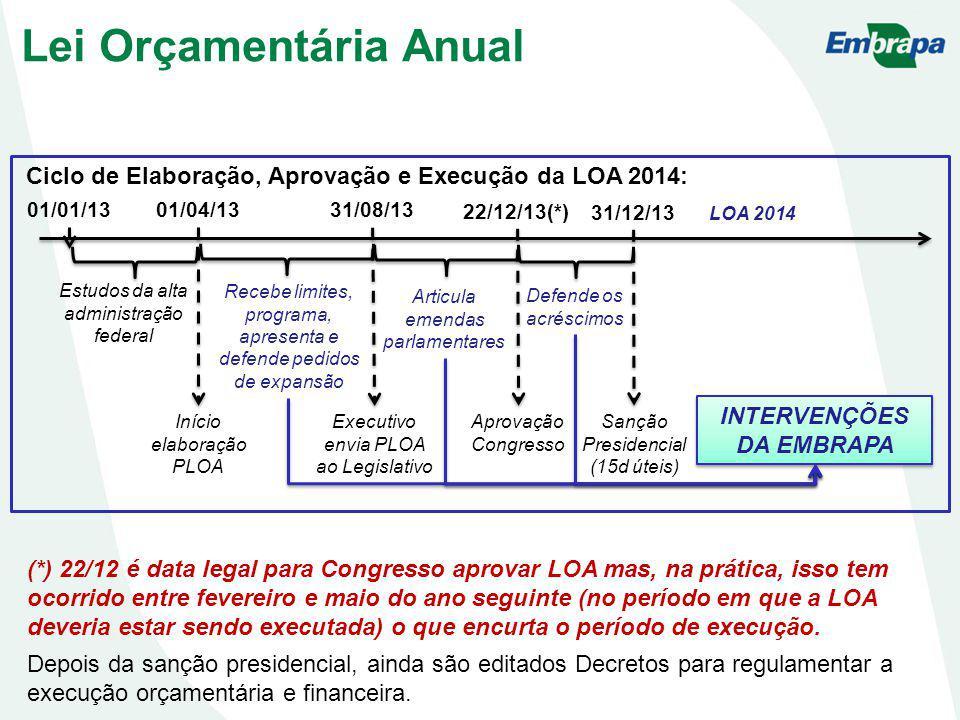 Lei Orçamentária Anual (*) 22/12 é data legal para Congresso aprovar LOA mas, na prática, isso tem ocorrido entre fevereiro e maio do ano seguinte (no período em que a LOA deveria estar sendo executada) o que encurta o período de execução.