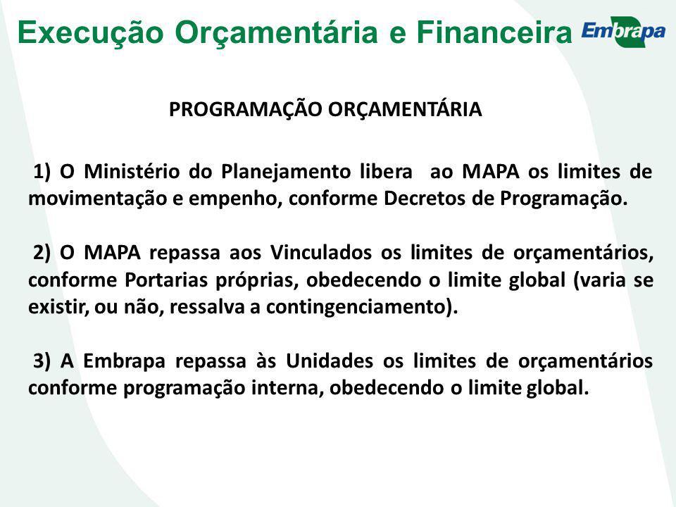 PROGRAMAÇÃO ORÇAMENTÁRIA 1) O Ministério do Planejamento libera ao MAPA os limites de movimentação e empenho, conforme Decretos de Programação. 2) O M