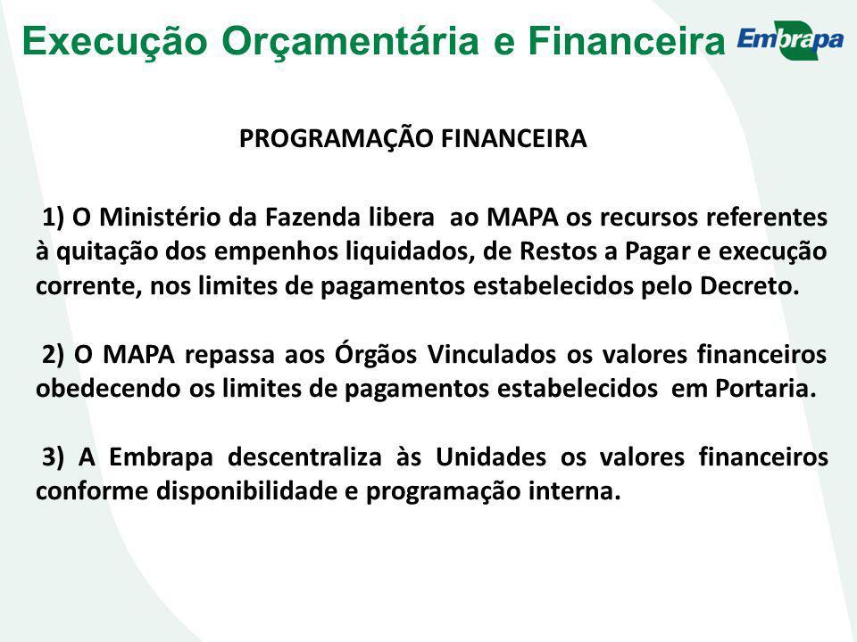 PROGRAMAÇÃO FINANCEIRA 1) O Ministério da Fazenda libera ao MAPA os recursos referentes à quitação dos empenhos liquidados, de Restos a Pagar e execuç