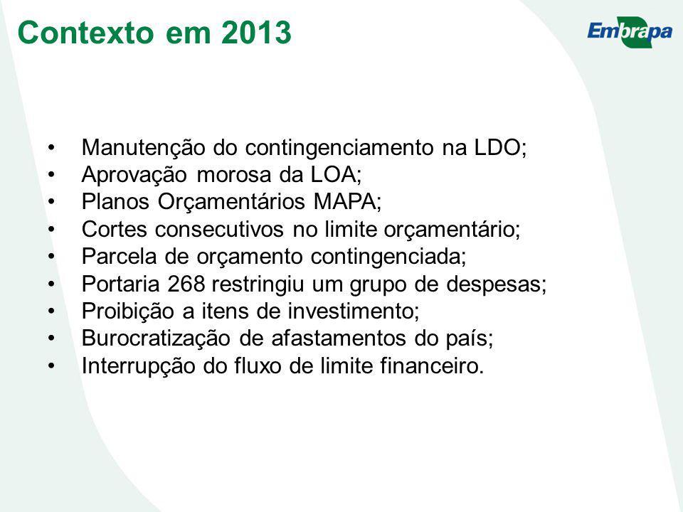 Manutenção do contingenciamento na LDO; Aprovação morosa da LOA; Planos Orçamentários MAPA; Cortes consecutivos no limite orçamentário; Parcela de orç