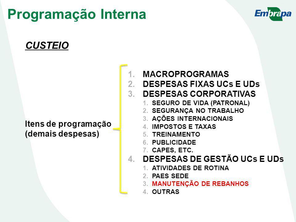 CUSTEIO Itens de programação (demais despesas) 1.MACROPROGRAMAS 2.DESPESAS FIXAS UCs E UDs 3.DESPESAS CORPORATIVAS 1.SEGURO DE VIDA (PATRONAL) 2.SEGURANÇA NO TRABALHO 3.AÇÕES INTERNACIONAIS 4.IMPOSTOS E TAXAS 5.TREINAMENTO 6.PUBLICIDADE 7.CAPES, ETC.