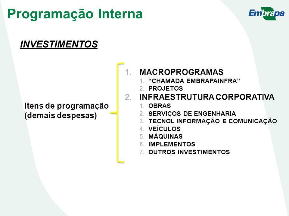 INVESTIMENTOS Itens de programação (demais despesas) 1.MACROPROGRAMAS 1.CHAMADA EMBRAPAINFRA 2.PROJETOS 2.INFRAESTRUTURA CORPORATIVA 1.OBRAS 2.SERVIÇOS DE ENGENHARIA 3.TECNOL INFORMAÇÃO E COMUNICAÇÃO 4.VEÍCULOS 5.MÁQUINAS 6.IMPLEMENTOS 7.OUTROS INVESTIMENTOS Programação Interna