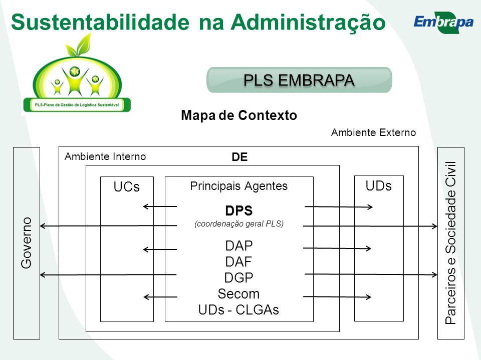 Principais Agentes DPS (coordenação geral PLS) DAP DAF DGP Secom UDs - CLGAs UCs UDs Ambiente Interno Ambiente Externo DE Governo Parceiros e Sociedade Civil Mapa de Contexto Sustentabilidade na Administração PLS EMBRAPA
