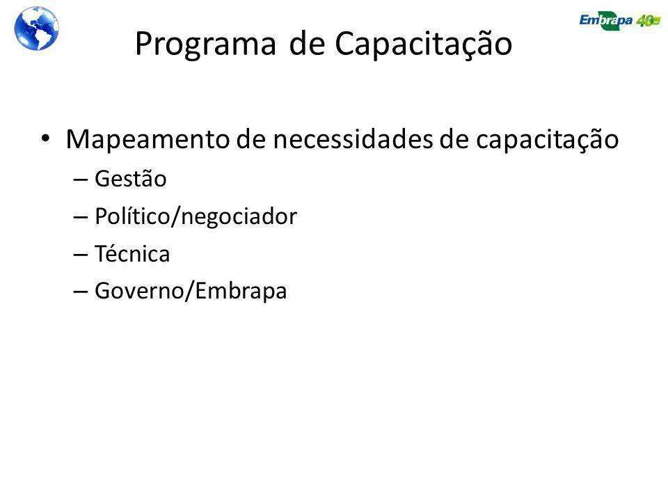 Programa de Capacitação Mapeamento de necessidades de capacitação – Gestão – Político/negociador – Técnica – Governo/Embrapa