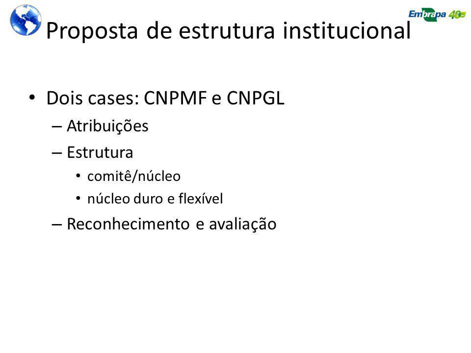 Proposta de estrutura institucional Dois cases: CNPMF e CNPGL – Atribuições – Estrutura comitê/núcleo núcleo duro e flexível – Reconhecimento e avaliação