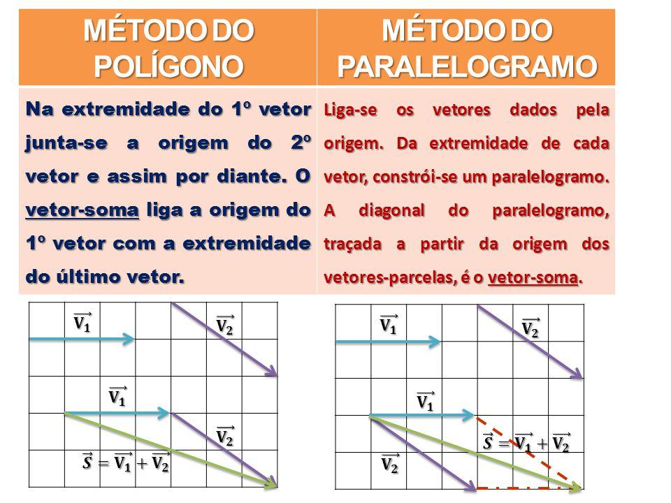 MÉTODO DO POLÍGONO MÉTODO DO PARALELOGRAMO Na extremidade do 1º vetor junta-se a origem do 2º vetor e assim por diante.