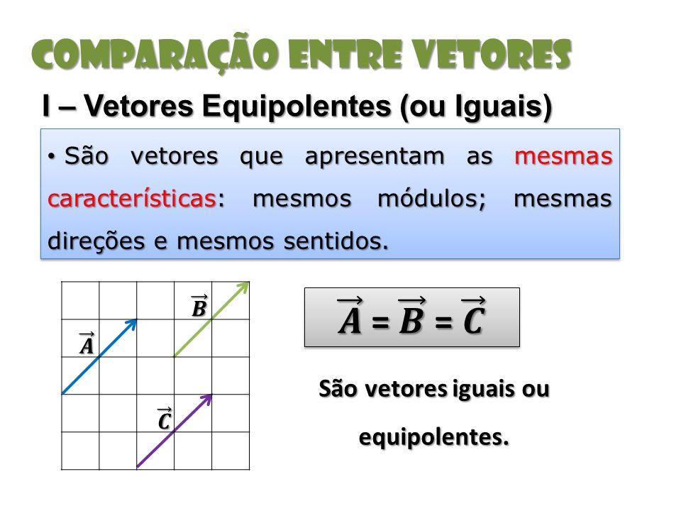 Comparação entre vetores I – Vetores Equipolentes (ou Iguais) São vetores que apresentam as mesmas características: mesmos módulos; mesmas direções e mesmos sentidos.