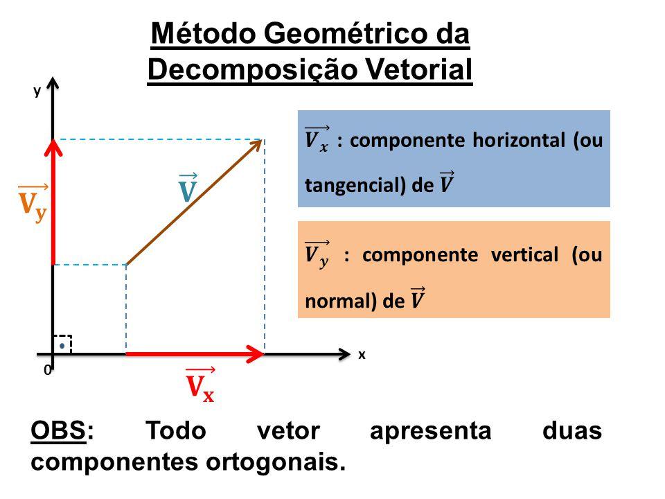 0 x y Método Geométrico da Decomposição Vetorial OBS: Todo vetor apresenta duas componentes ortogonais.