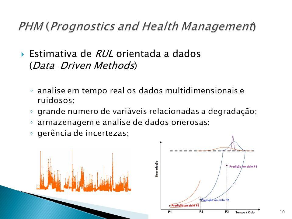 Estimativa de RUL orientada a dados (Data-Driven Methods) analise em tempo real os dados multidimensionais e ruidosos; grande numero de variáveis rela