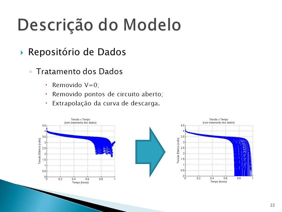 Repositório de Dados Tratamento dos Dados Removido V=0; Removido pontos de circuito aberto; Extrapolação da curva de descarga. 22