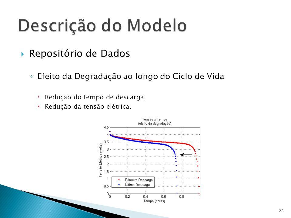 Repositório de Dados Efeito da Degradação ao longo do Ciclo de Vida Redução do tempo de descarga; Redução da tensão elétrica. 23