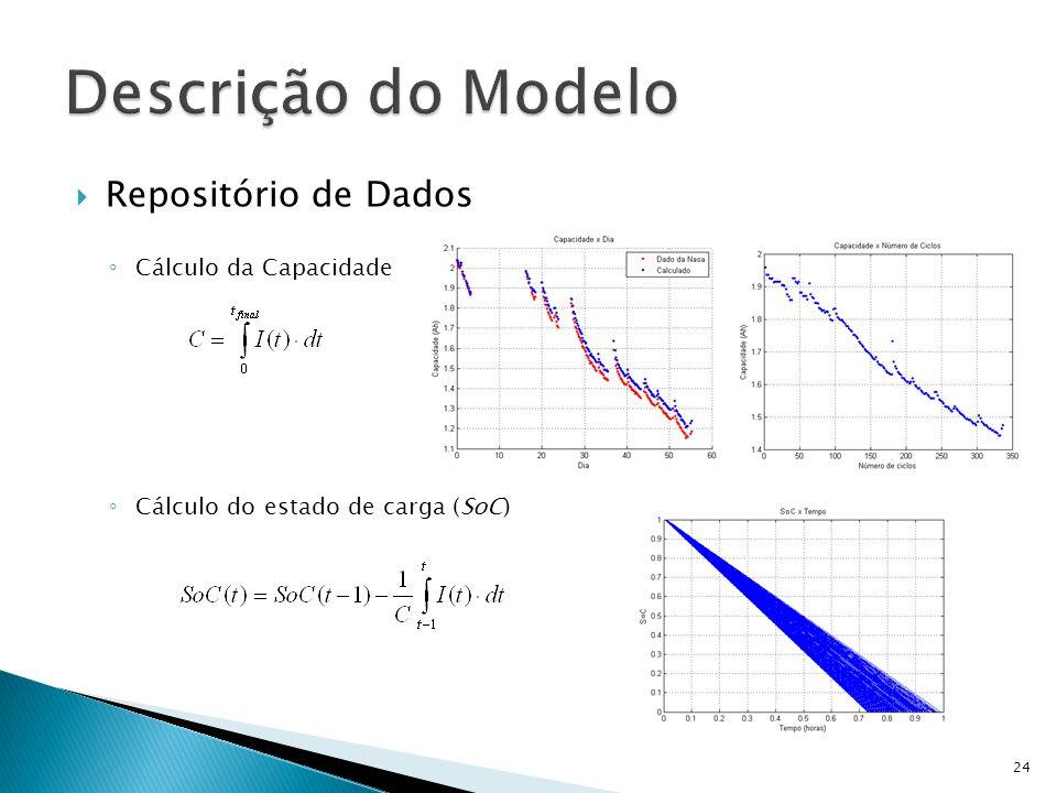 Repositório de Dados Cálculo da Capacidade Cálculo do estado de carga (SoC) 24