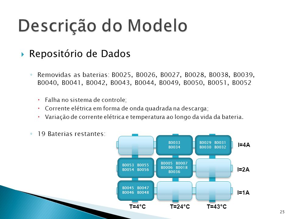 Repositório de Dados Removidas as baterias: B0025, B0026, B0027, B0028, B0038, B0039, B0040, B0041, B0042, B0043, B0044, B0049, B0050, B0051, B0052 Fa