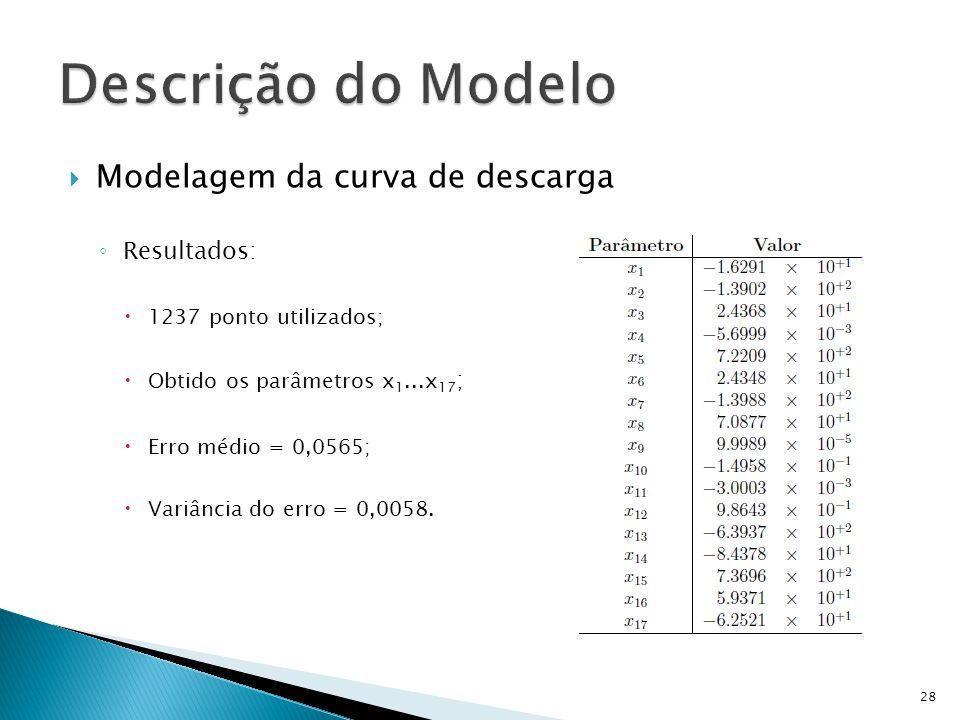 Modelagem da curva de descarga Resultados: 1237 ponto utilizados; Obtido os parâmetros x 1...x 17 ; Erro médio = 0,0565; Variância do erro = 0,0058. 2