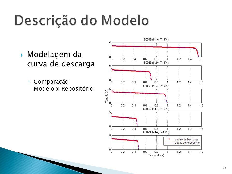 Modelagem da curva de descarga Comparação Modelo x Repositório 29
