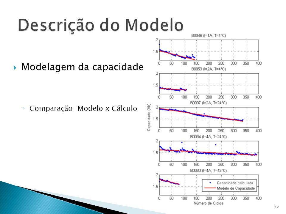Modelagem da capacidade Comparação Modelo x Cálculo 32