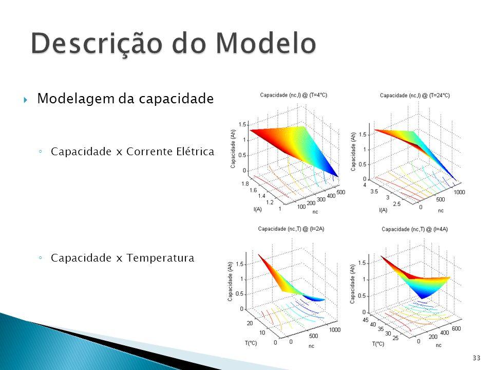 Modelagem da capacidade Capacidade x Corrente Elétrica Capacidade x Temperatura 33